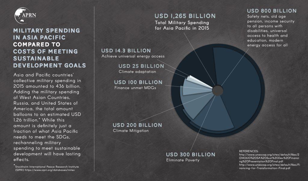 MILITARY SPENDING VS SDG 2